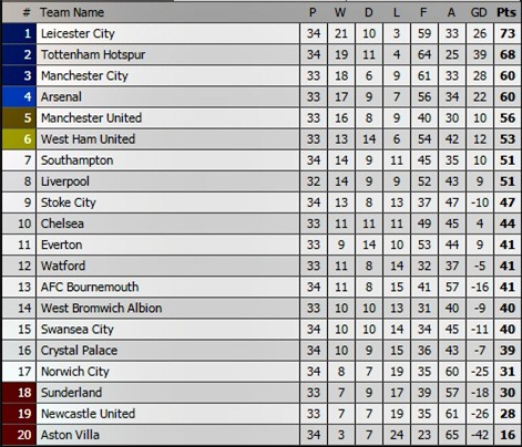 Tottenham, harry kane, Stotke, Leicester, ngoại hạng anh, vô địch, premier league
