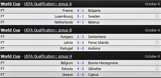 Bồ Đào Nha vs Andorra, Vòng loại World Cup 2018, Cristiano Ronaldo