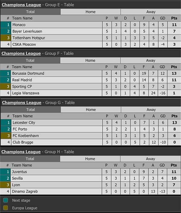 Leicester viết tiếp chuyện cổ tích, đoạt vé vào vòng 1/8 Cúp C1