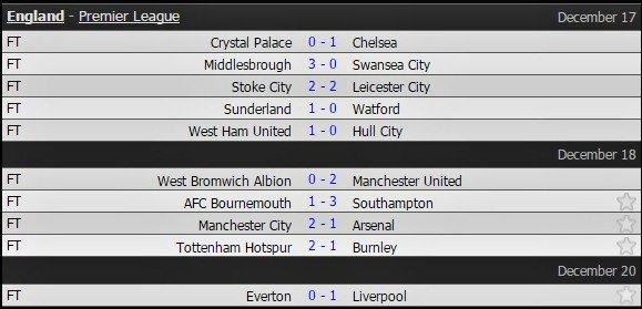 Thắng ở phút 90+4, Liverpool đòi lại ngôi nhì từ tay Man City