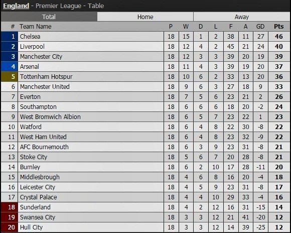 Tottenham thắng to khiến thầy trò Mourinho buồn lòng