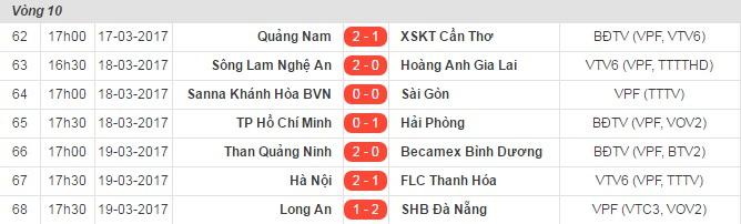 Trực tiếp V-League, Hàng Đẫy, Minh Phương, Huỳnh Đức, Trực tiếp V-League, Hà Nội FC, SHB Đà Nẵng