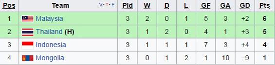 U23 Thái Lan, U23 Indonesia, Vòng loại U23 châu Á 2018