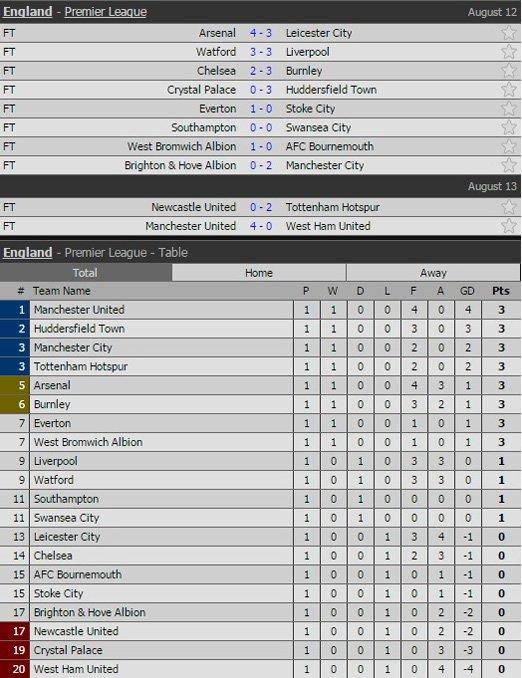 MU, West Ham, vòng 1 Ngoại hạng Anh