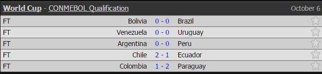 Chile, Ecuador, vòng loại World Cup 2018